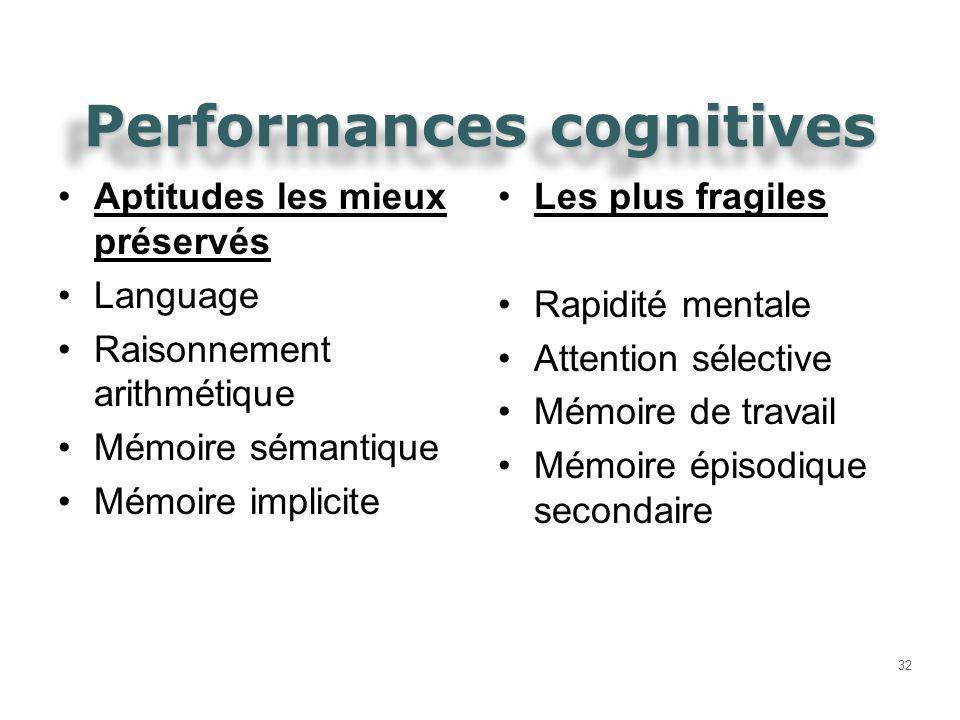 Performances cognitives 32 Aptitudes les mieux préservés Language Raisonnement arithmétique Mémoire sémantique Mémoire implicite Les plus fragiles Rap