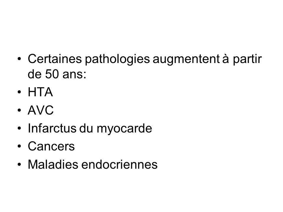 Certaines pathologies augmentent à partir de 50 ans: HTA AVC Infarctus du myocarde Cancers Maladies endocriennes