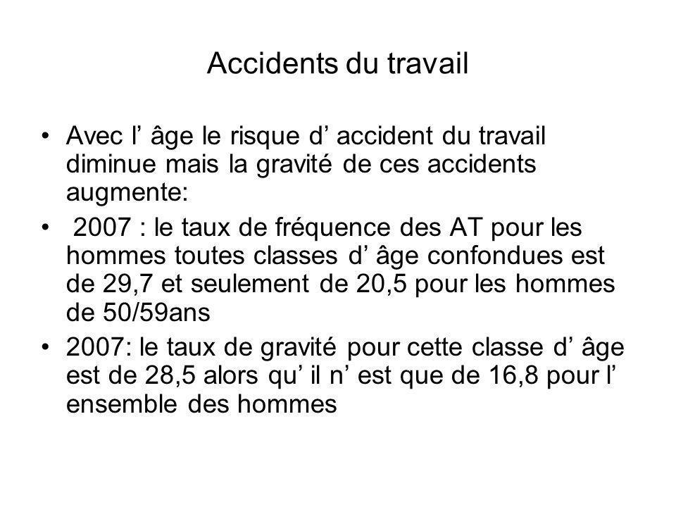 Accidents du travail Avec l âge le risque d accident du travail diminue mais la gravité de ces accidents augmente: 2007 : le taux de fréquence des AT pour les hommes toutes classes d âge confondues est de 29,7 et seulement de 20,5 pour les hommes de 50/59ans 2007: le taux de gravité pour cette classe d âge est de 28,5 alors qu il n est que de 16,8 pour l ensemble des hommes