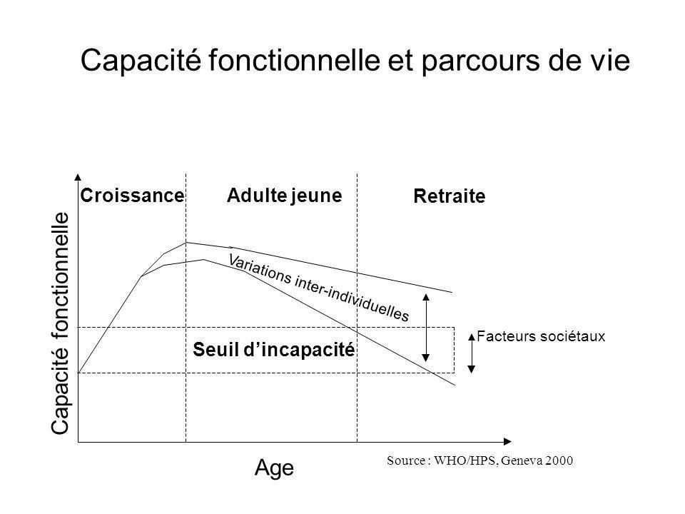 Capacité fonctionnelle et parcours de vie Croissance Adulte jeune Retraite Age Source : WHO/HPS,Geneva 2000 Facteurs sociétaux Seuil dincapacité Capacité fonctionnelle Variations inter-individuelles