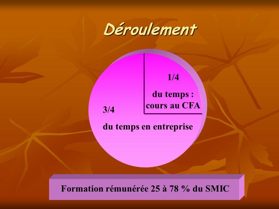Déroulement 1/4 du temps : cours au CFA 3/4 du temps en entreprise Formation rémunérée 25 à 78 % du SMIC
