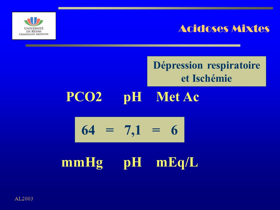 AL2003 Acidoses Mixtes 64 = 7,1 = 6 PCO2 pH Met Ac mmHg pH mEq/L Dépression respiratoire et Ischémie