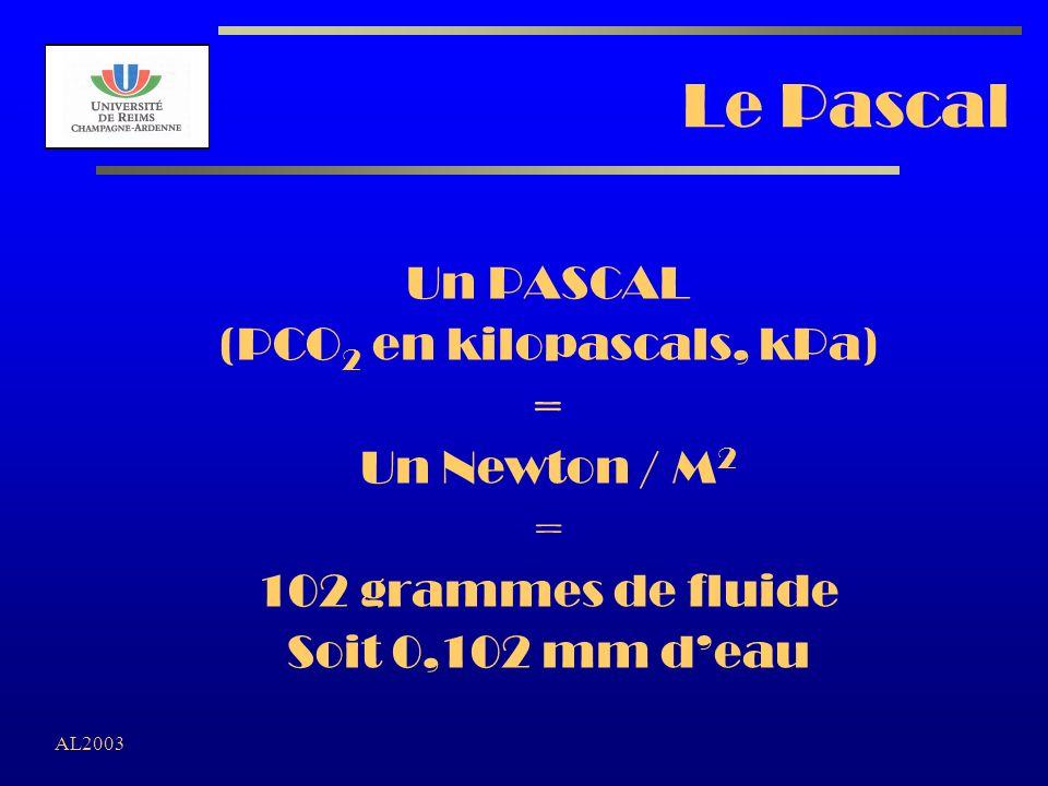 AL2003 Le Pascal Un PASCAL (PCO 2 en kilopascals, kPa) = Un Newton / M 2 = 102 grammes de fluide Soit 0,102 mm deau