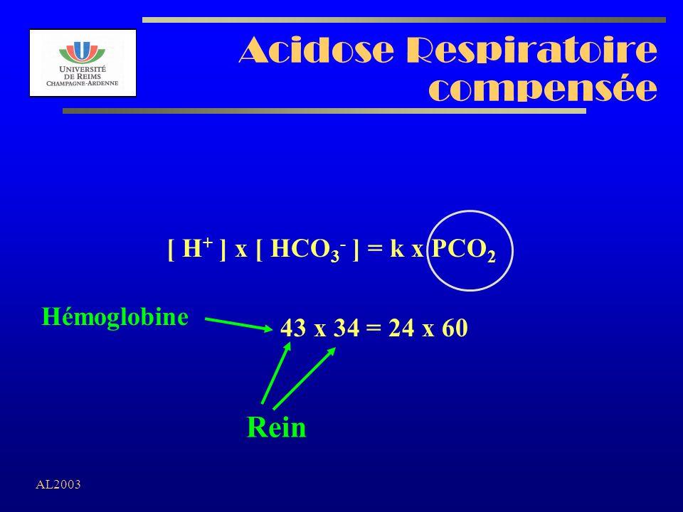AL2003 Acidose Respiratoire compensée [ H + ] x [ HCO 3 - ] = k x PCO 2 43 x 34 = 24 x 60 Hémoglobine Rein