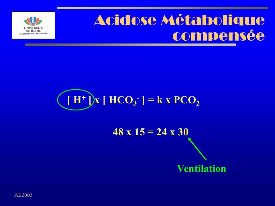 AL2003 Acidose Métabolique compensée [ H + ] x [ HCO 3 - ] = k x PCO 2 48 x 15 = 24 x 30 Ventilation