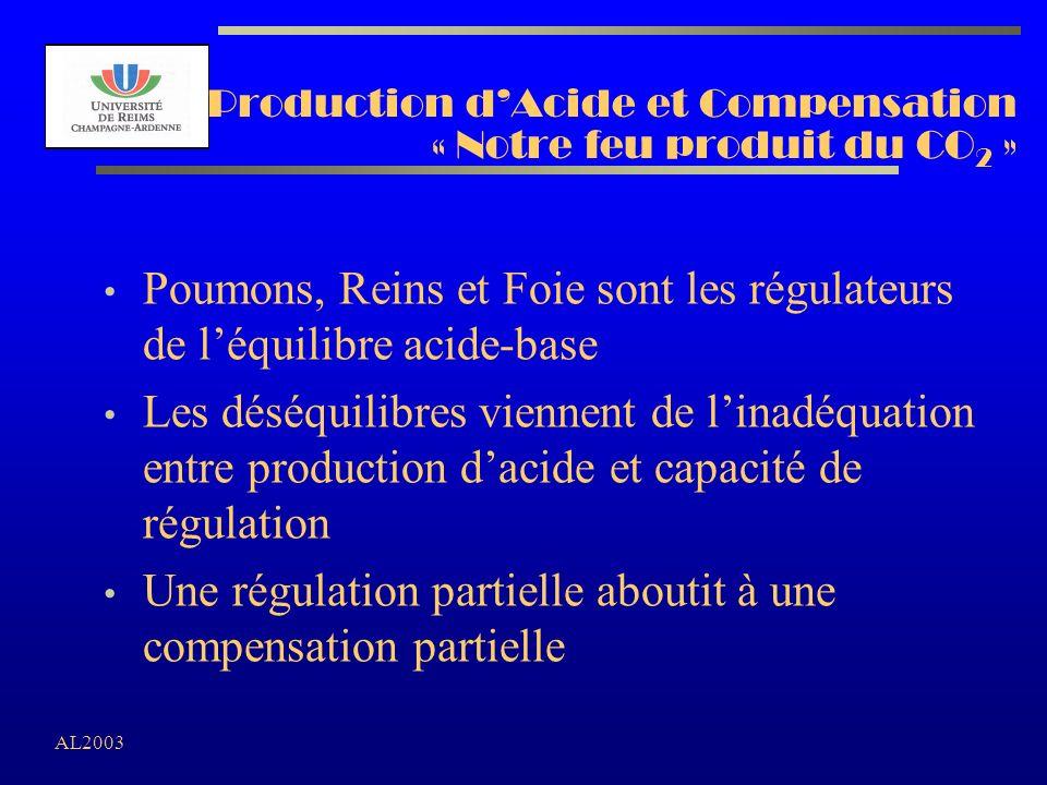 AL2003 Production dAcide et Compensation « Notre feu produit du CO 2 » Poumons, Reins et Foie sont les régulateurs de léquilibre acide-base Les déséqu