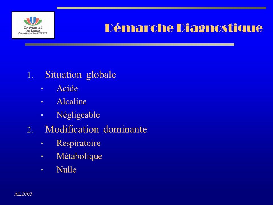 AL2003 Démarche Diagnostique 1. Situation globale Acide Alcaline Négligeable 2. Modification dominante Respiratoire Métabolique Nulle