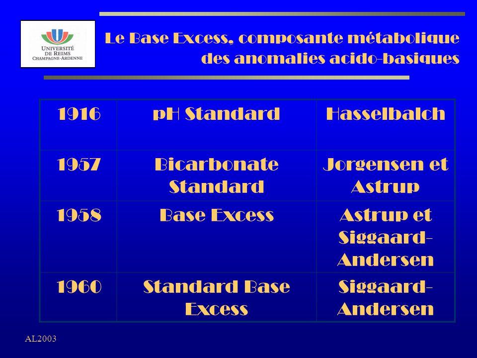 AL2003 Le Base Excess, composante métabolique des anomalies acido-basiques 1916pH StandardHasselbalch 1957Bicarbonate Standard Jorgensen et Astrup 195