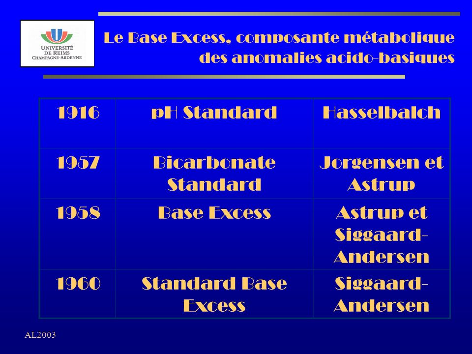 AL2003 Acidose Respiratoire 7.2 7.0 7.47.6 20 0 -20 Acidose Métab.