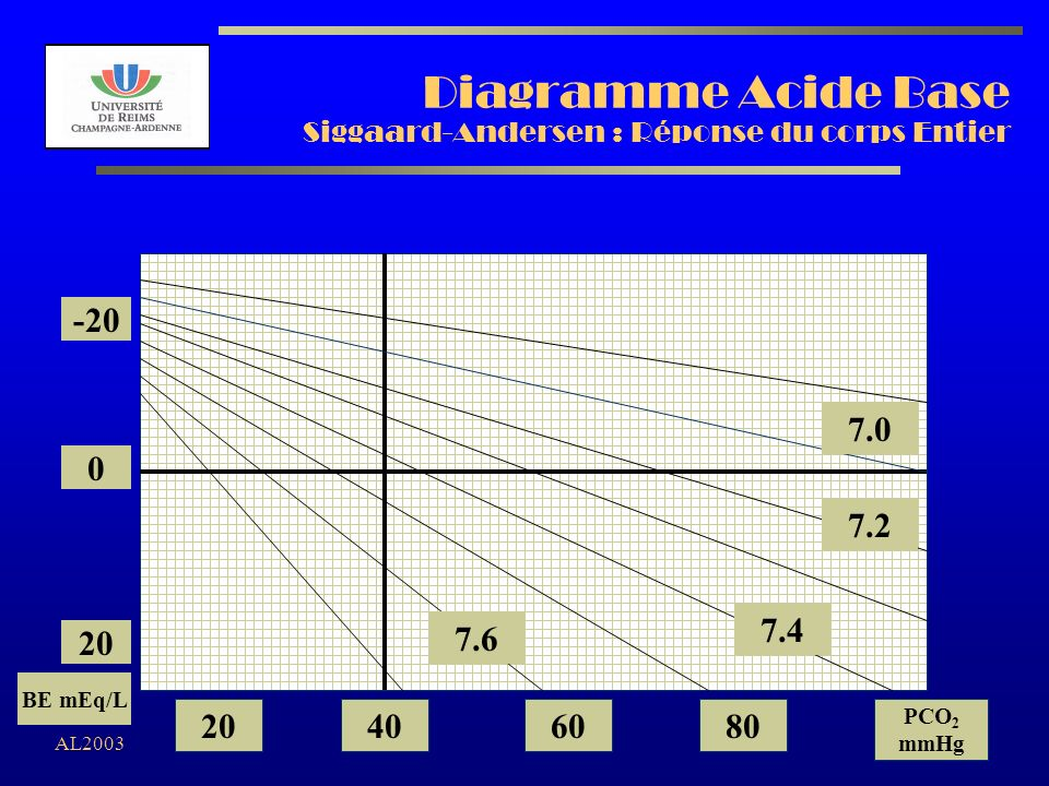 AL2003 Diagramme Acide Base Siggaard-Andersen : Réponse du corps Entier 7.2 7.0 7.4 7.6 -20 0 20 BE mEq/L 20406080 PCO 2 mmHg