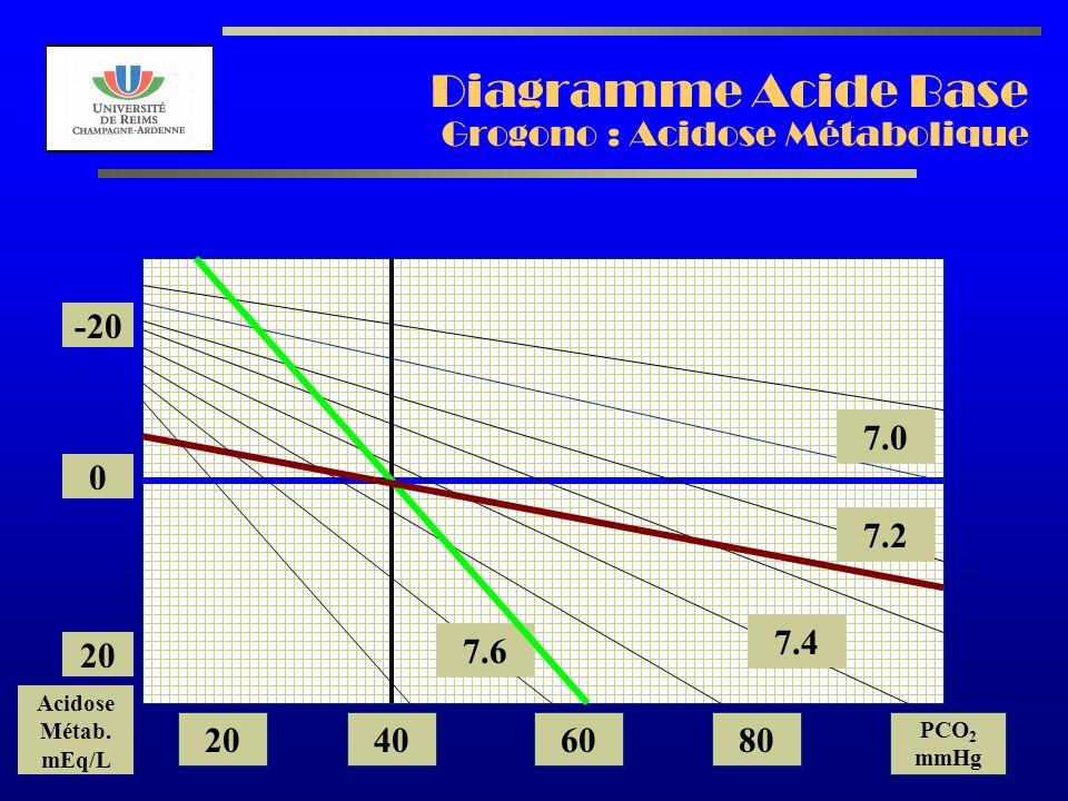 AL2003 Diagramme Acide Base Grogono : Acidose Métabolique 7.2 7.0 7.4 7.6 -20 0 20 Acidose Métab. mEq/L 20406080 PCO 2 mmHg