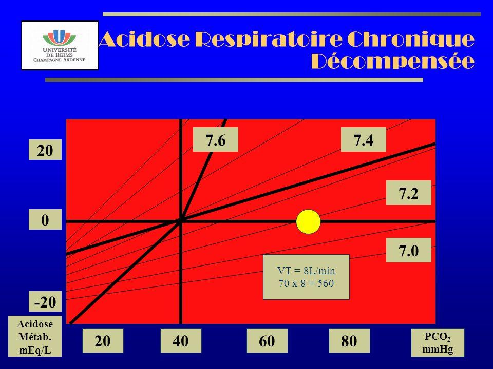 AL2003 Acidose Respiratoire Chronique Décompensée 7.2 7.0 7.47.6 20 0 -20 Acidose Métab. mEq/L 20406080 PCO 2 mmHg VT = 8L/min 70 x 8 = 560