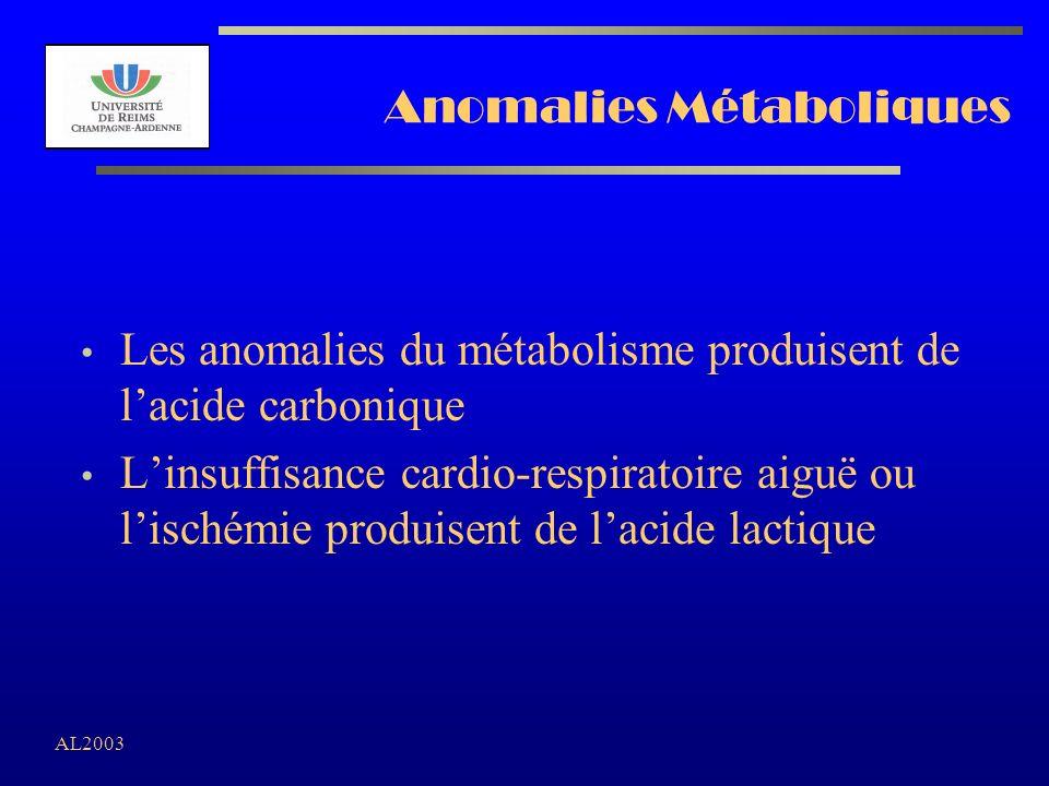 AL2003 Anomalies Métaboliques Les anomalies du métabolisme produisent de lacide carbonique Linsuffisance cardio-respiratoire aiguë ou lischémie produi