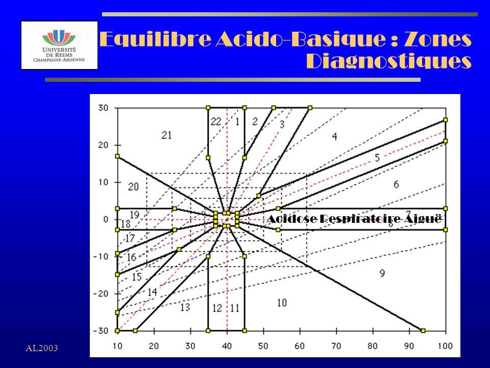 AL2003 Equilibre Acido-Basique : Zones Diagnostiques Acidose Respiratoire Aiguë