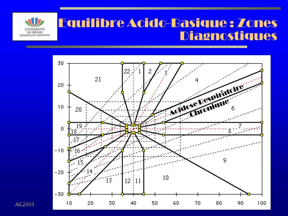 AL2003 Equilibre Acido-Basique : Zones Diagnostiques Acidose Respiratoire Chronique