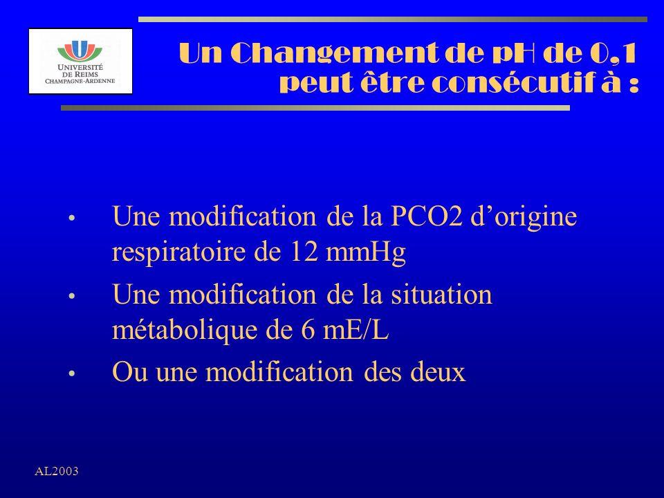 AL2003 Un Changement de pH de 0,1 peut être consécutif à : Une modification de la PCO2 dorigine respiratoire de 12 mmHg Une modification de la situati