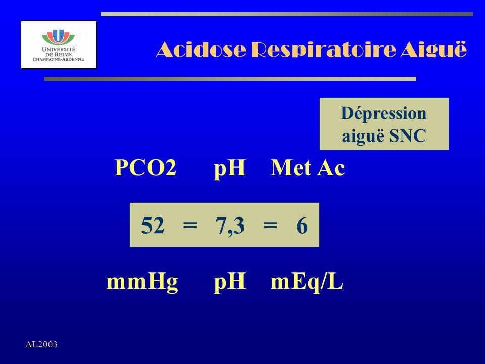 AL2003 Acidose Respiratoire Aiguë 52 = 7,3 = 6 PCO2 pH Met Ac mmHg pH mEq/L Dépression aiguë SNC