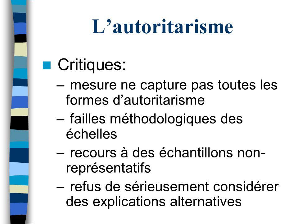 Lautoritarisme Critiques: – mesure ne capture pas toutes les formes dautoritarisme – failles méthodologiques des échelles – recours à des échantillons non- représentatifs – refus de sérieusement considérer des explications alternatives