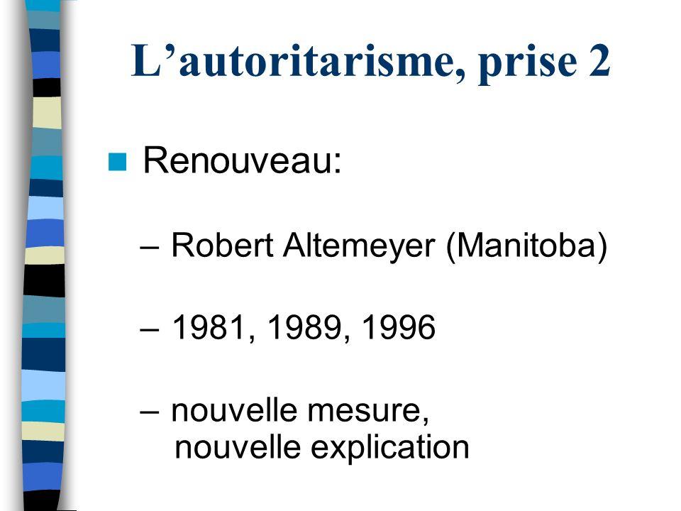 Lautoritarisme, prise 2 Renouveau: – Robert Altemeyer (Manitoba) – 1981, 1989, 1996 – nouvelle mesure, nouvelle explication