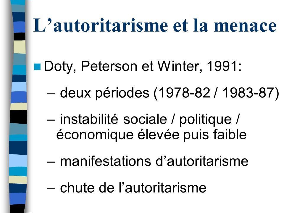 Lautoritarisme et la menace Doty, Peterson et Winter, 1991: – deux périodes (1978-82 / 1983-87) – instabilité sociale / politique / économique élevée puis faible – manifestations dautoritarisme – chute de lautoritarisme
