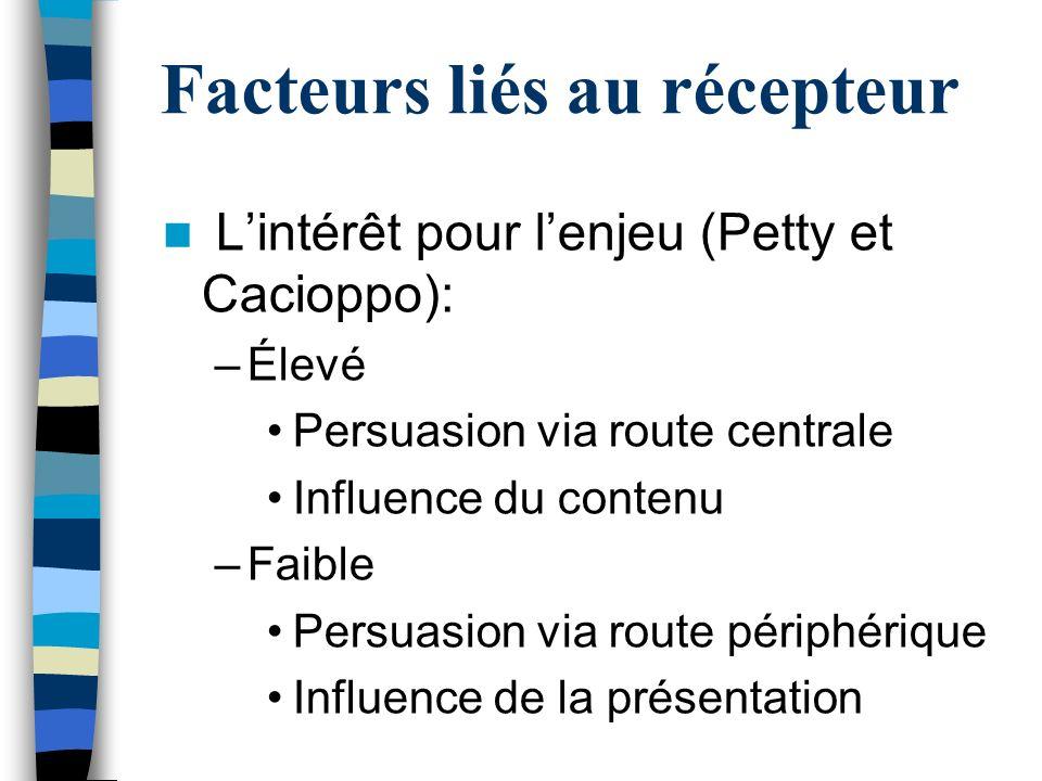 Facteurs liés au récepteur Lintérêt pour lenjeu (Petty et Cacioppo): –Élevé Persuasion via route centrale Influence du contenu –Faible Persuasion via