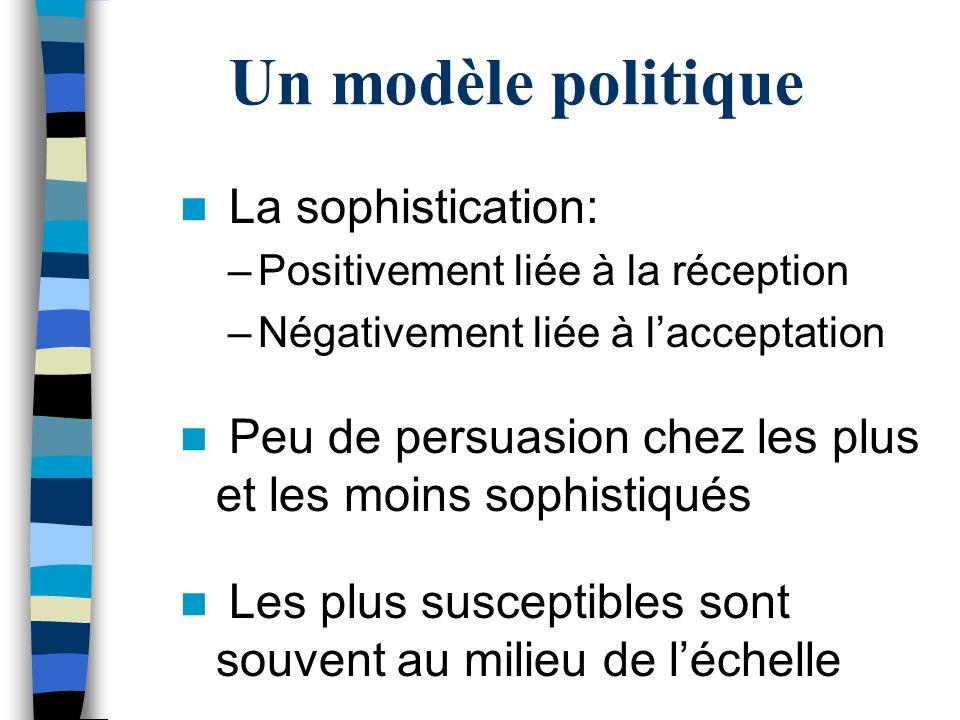 Un modèle politique La sophistication: –Positivement liée à la réception –Négativement liée à lacceptation Peu de persuasion chez les plus et les moin