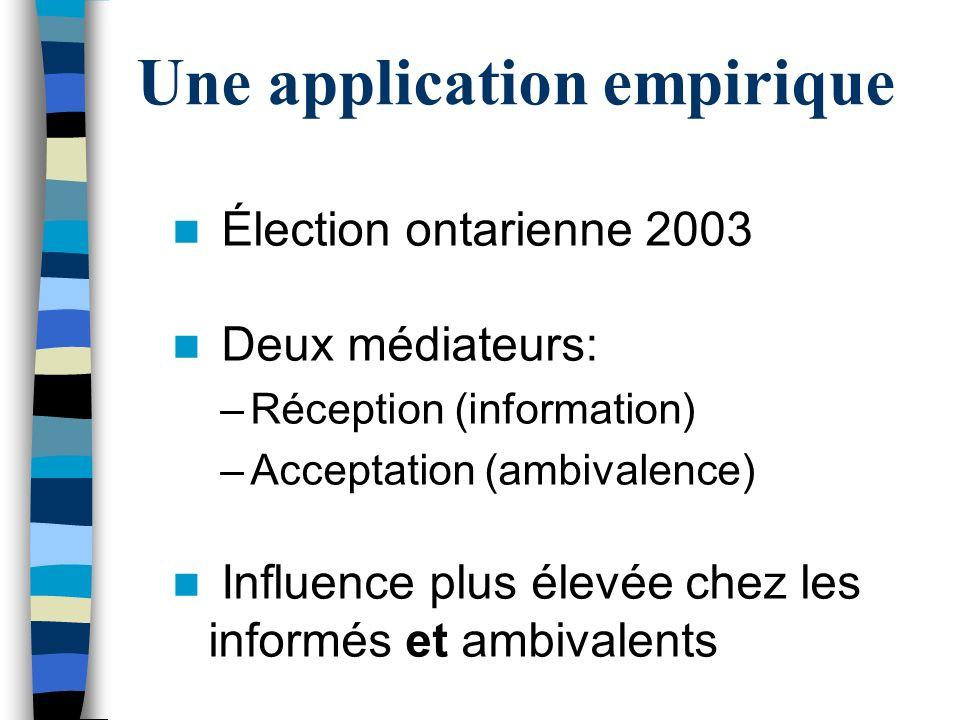 Une application empirique Élection ontarienne 2003 Deux médiateurs: –Réception (information) –Acceptation (ambivalence) Influence plus élevée chez les