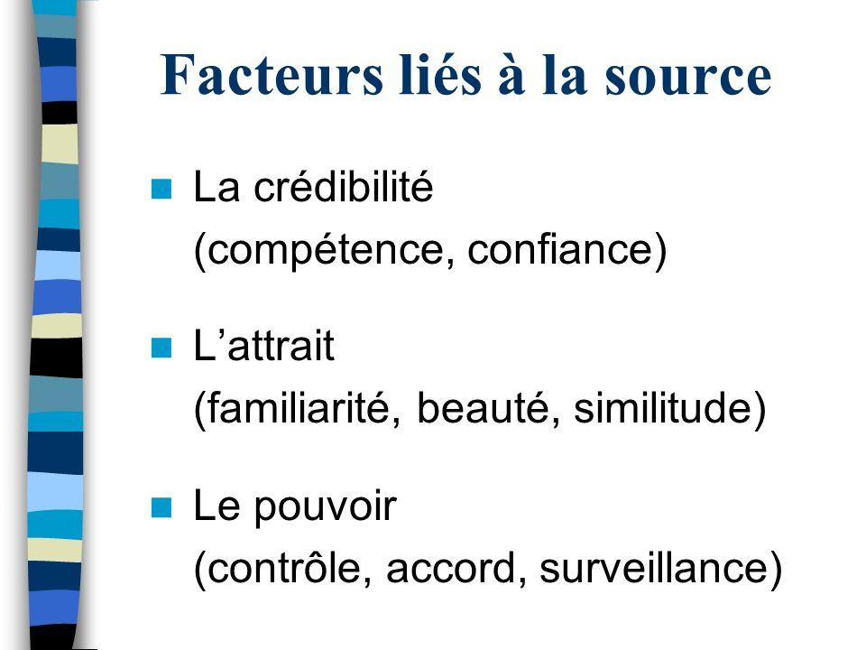 Facteurs liés à la source La crédibilité (compétence, confiance) Lattrait (familiarité, beauté, similitude) Le pouvoir (contrôle, accord, surveillance