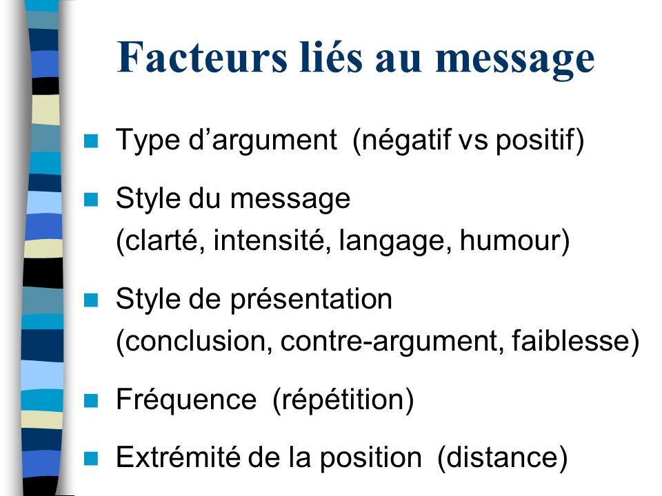 Facteurs liés au message Type dargument (négatif vs positif) Style du message (clarté, intensité, langage, humour) Style de présentation (conclusion,