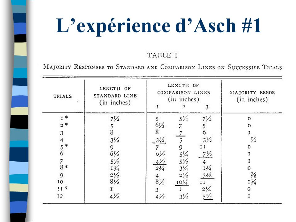 Lexpérience dAsch #1