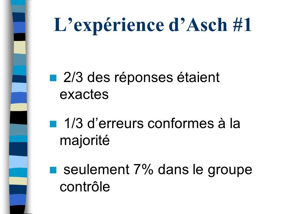 2/3 des réponses étaient exactes 1/3 derreurs conformes à la majorité seulement 7% dans le groupe contrôle