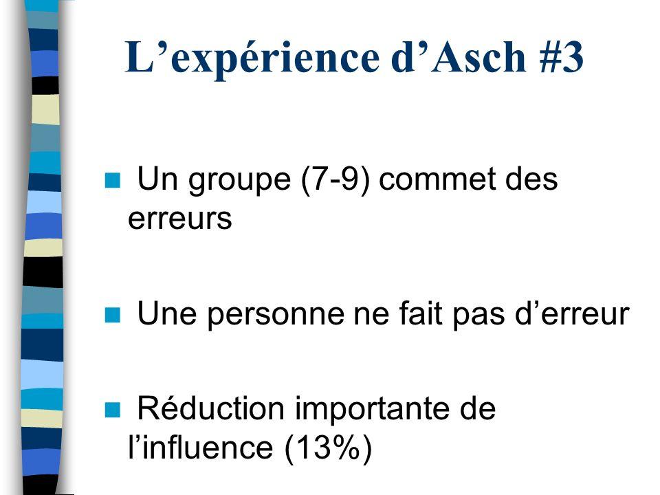Lexpérience dAsch #3 Un groupe (7-9) commet des erreurs Une personne ne fait pas derreur Réduction importante de linfluence (13%)