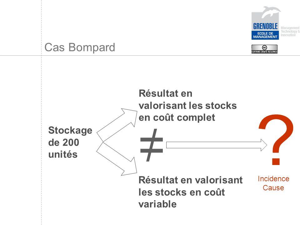 Cas Bompard Stockage de 200 unités Résultat en valorisant les stocks en coût complet Résultat en valorisant les stocks en coût variable Incidence Caus