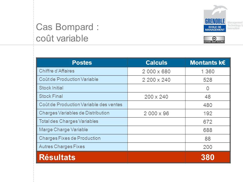 Cas Bompard : coût variable PostesCalculsMontants k Chiffre dAffaires 2 000 x 6801 360 Coût de Production Variable 2 200 x 240528 Stock Initial 0 Stoc
