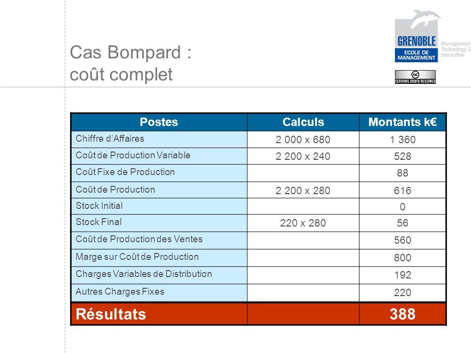 Cas Bompard : coût complet PostesCalculsMontants k Chiffre dAffaires 2 000 x 6801 360 Coût de Production Variable 2 200 x 240528 Coût Fixe de Producti