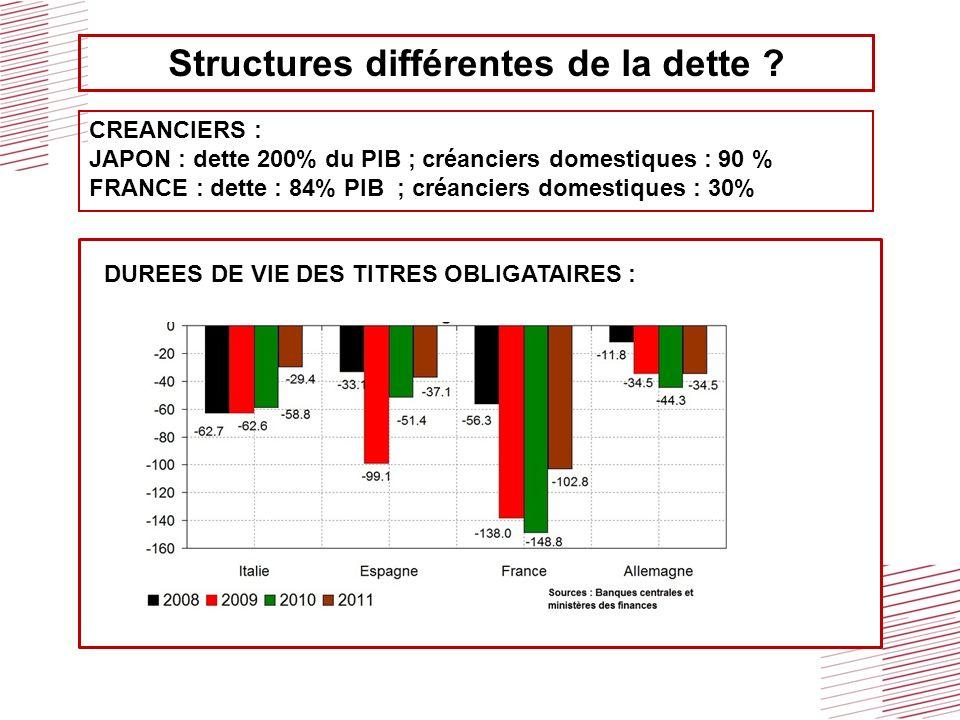 CREANCIERS : JAPON : dette 200% du PIB ; créanciers domestiques : 90 % FRANCE : dette : 84% PIB ; créanciers domestiques : 30% Structures différentes de la dette .