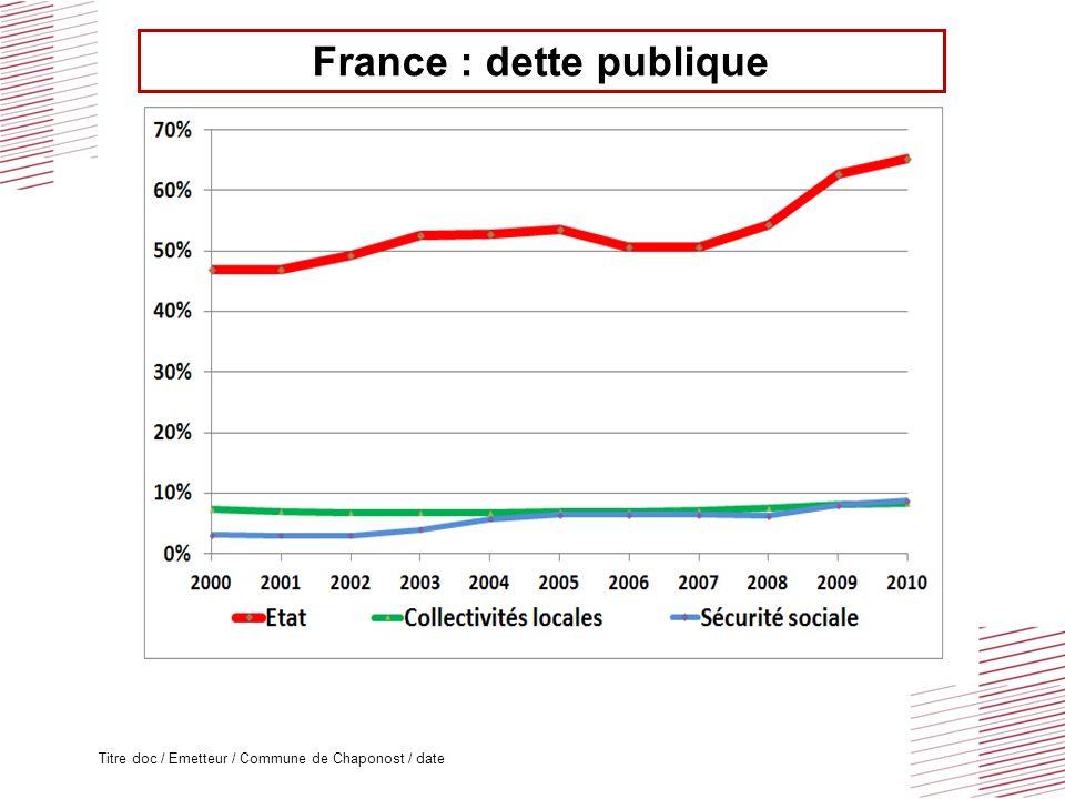 Titre doc / Emetteur / Commune de Chaponost / date France : dette publique