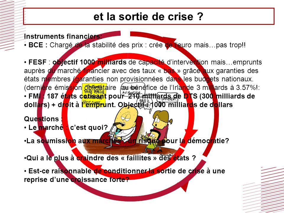 et la sortie de crise ? Instruments financiers: BCE : Chargé de la stabilité des prix : crée de leuro mais…pas trop!! FESF : objectif 1000 milliards d
