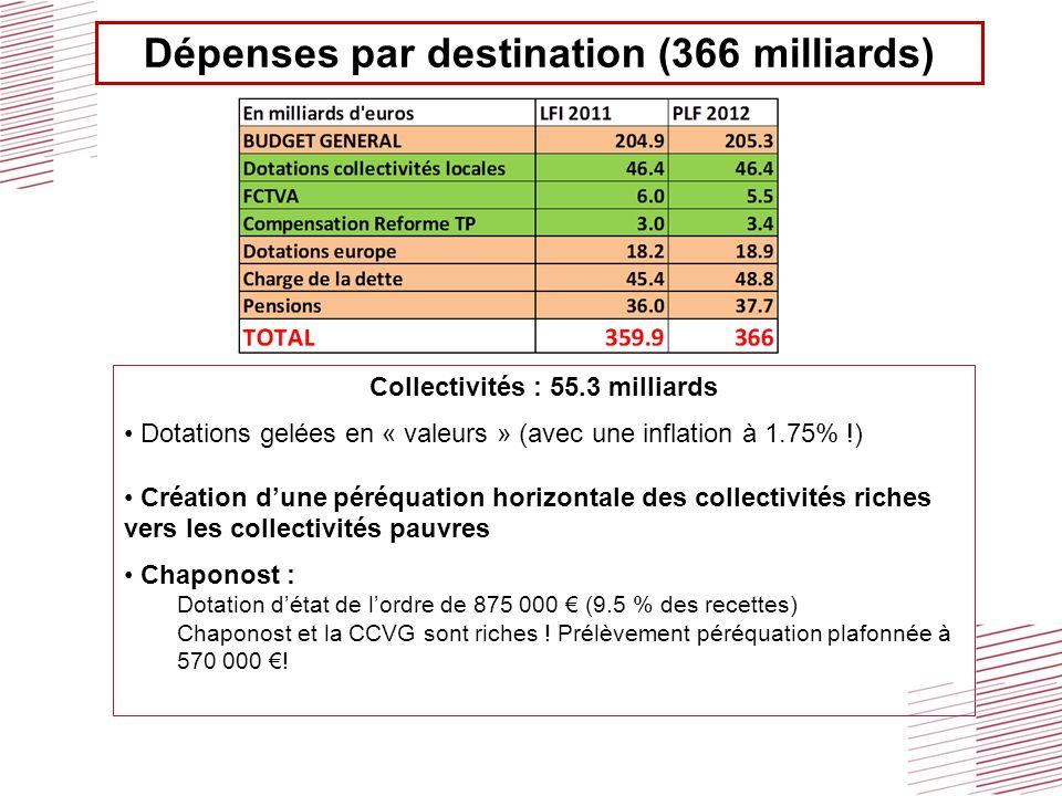 Dépenses par destination (366 milliards) Collectivités : 55.3 milliards Dotations gelées en « valeurs » (avec une inflation à 1.75% !) Création dune péréquation horizontale des collectivités riches vers les collectivités pauvres Chaponost : Dotation détat de lordre de 875 000 (9.5 % des recettes) Chaponost et la CCVG sont riches .