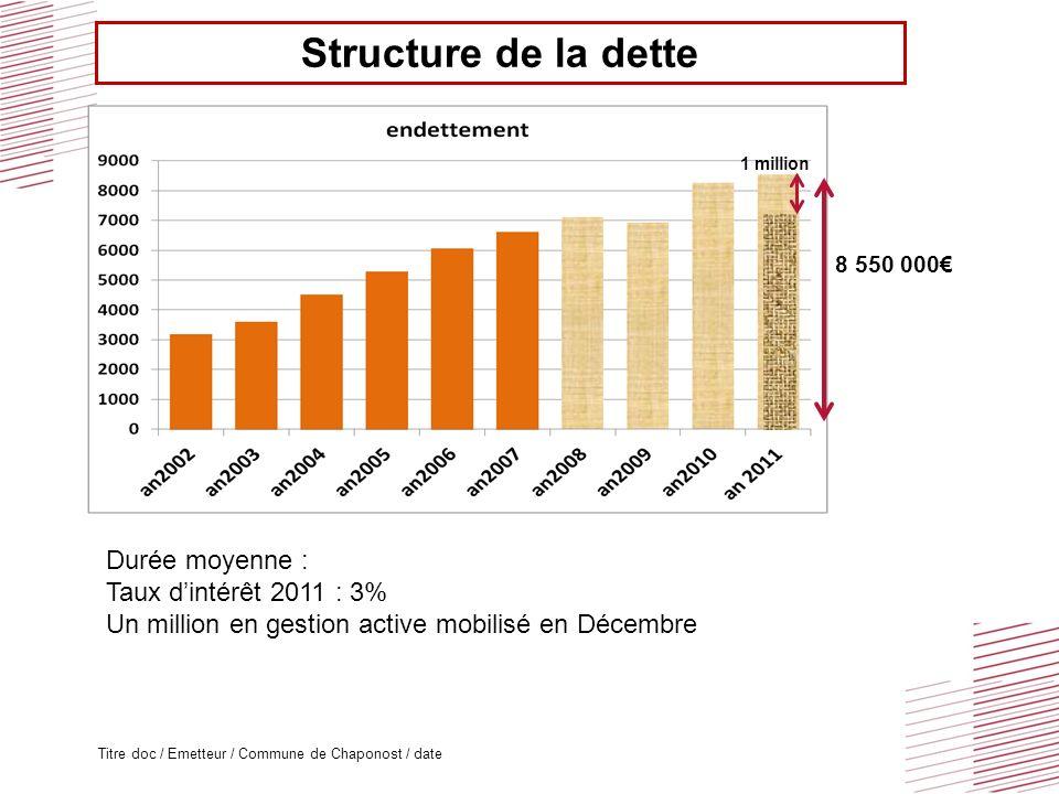 Titre doc / Emetteur / Commune de Chaponost / date Structure de la dette 8 550 000 Durée moyenne : Taux dintérêt 2011 : 3% Un million en gestion activ
