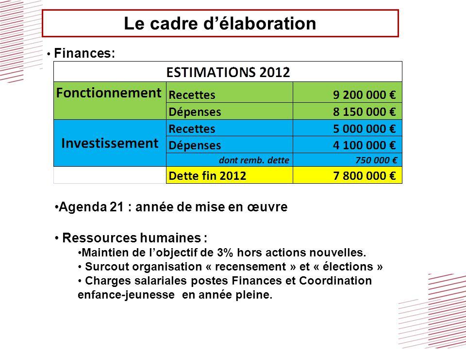 Le cadre délaboration Finances: Agenda 21 : année de mise en œuvre Ressources humaines : Maintien de lobjectif de 3% hors actions nouvelles. Surcout o