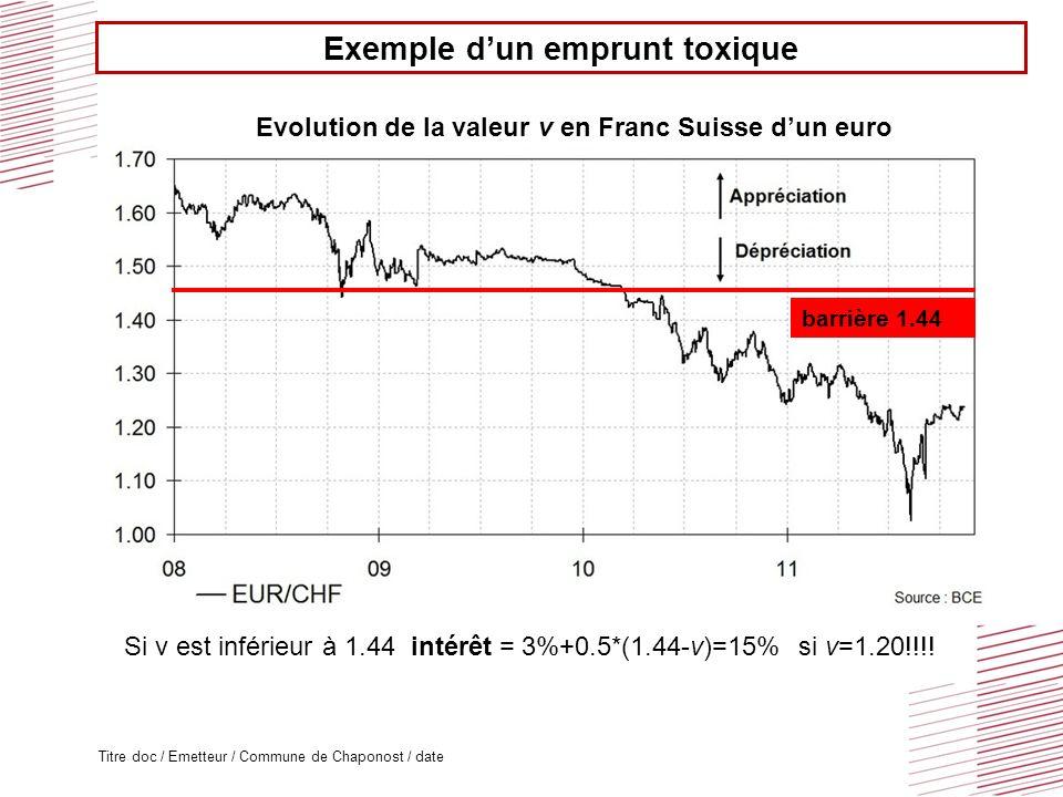 Titre doc / Emetteur / Commune de Chaponost / date Evolution de la valeur v en Franc Suisse dun euro Si v est inférieur à 1.44 intérêt = 3%+0.5*(1.44-