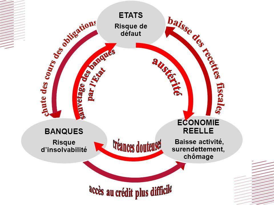 Titre doc / Emetteur / Commune de Chaponost / date Les critères de Maastricht dette:60% du PIB déficit 3% du PIB ???