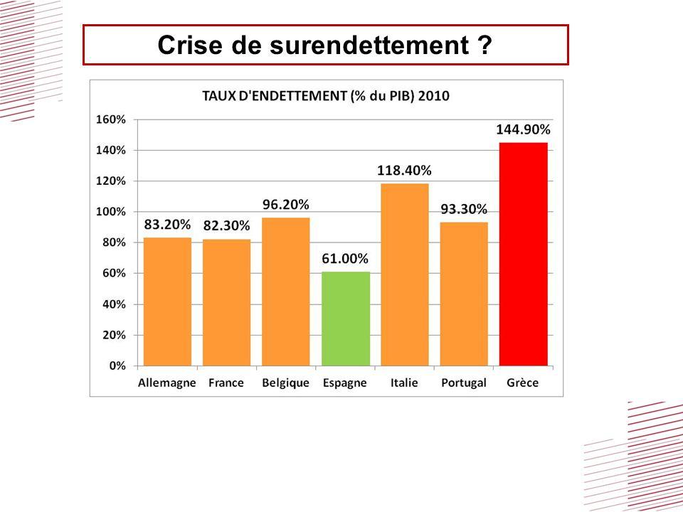 Crise et financement des collectivités 1- La faillite de Dexia : ex Crédit Local de France (1987) prêts aux collectivités : 42% du marché dont plusieurs dizaines de milliards de prêts « toxiques » exposant la collectivité mais pas le banquier!!.