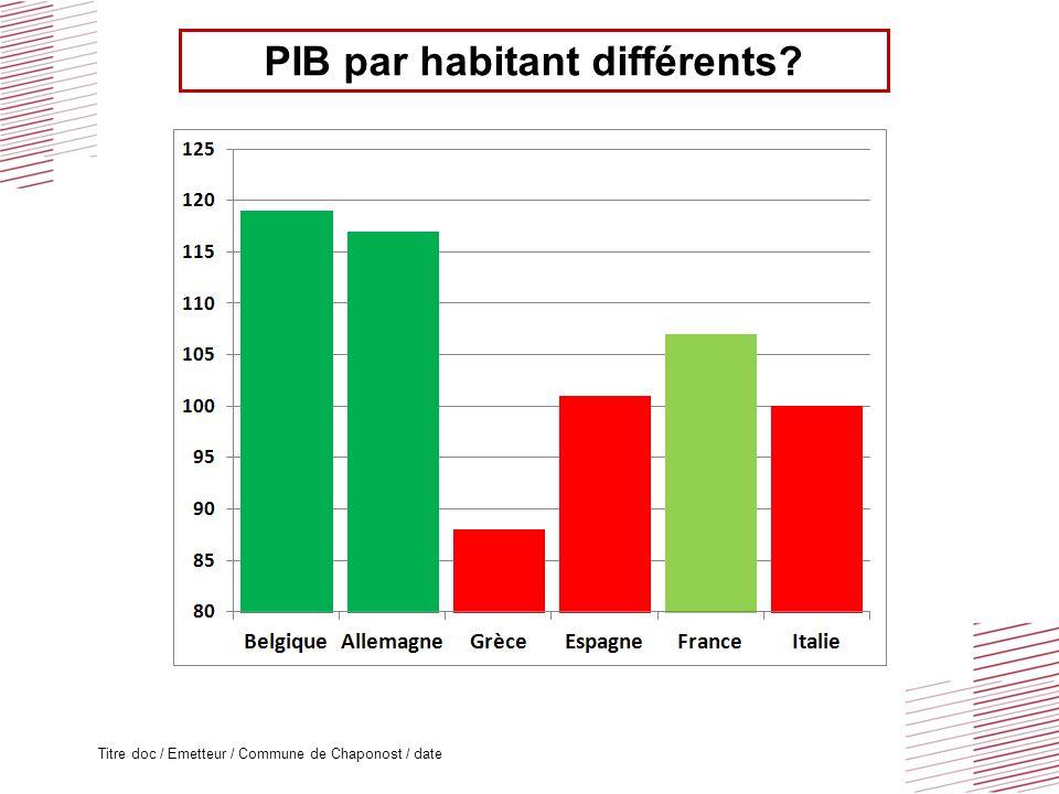 Des déficits publics différents?