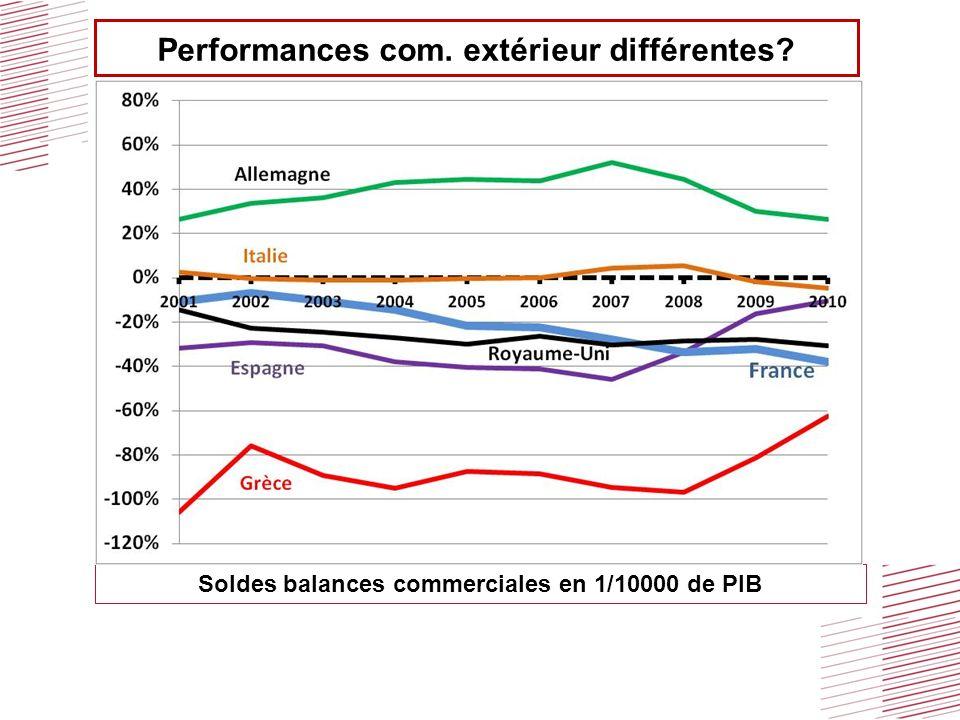 Performances com. extérieur différentes? Soldes balances commerciales en 1/10000 de PIB