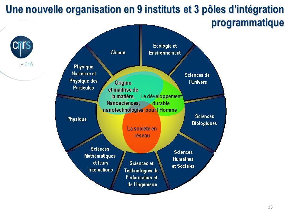 P. 016 16 La société en réseau Le développement durable pour lHomme Origine et maîtrise de la matière, Nanosciences, nanotechnologies Une nouvelle org