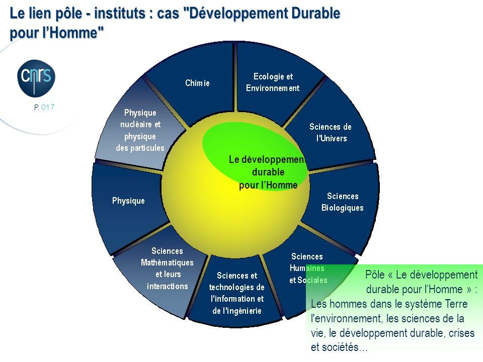 P. 017 17 Le développement durable pour lHomme Le lien pôle - instituts : cas