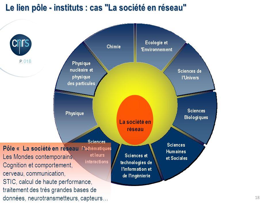 P. 018 18 La société en réseau Le lien pôle - instituts : cas