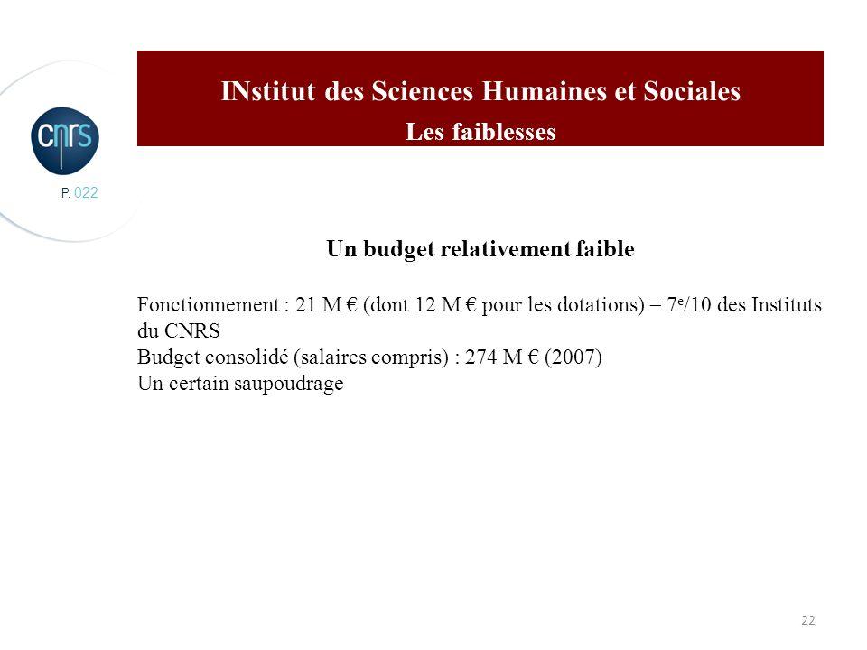 P. 022 22 INstitut des Sciences Humaines et Sociales Les faiblesses Un budget relativement faible Fonctionnement : 21 M (dont 12 M pour les dotations)